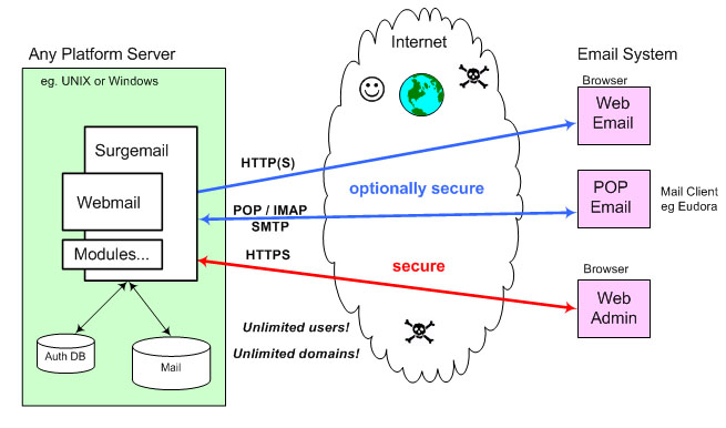 Web based email server