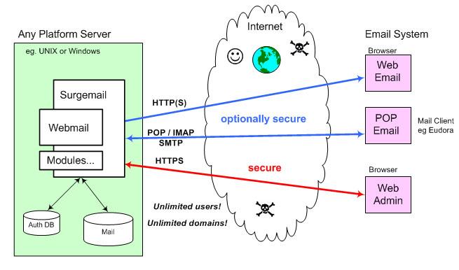 Antelecom net surgemail
